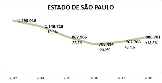 Emplacamento de veículos zero cresce pelo 2º ano seguido em SP, destaca Detran.SP